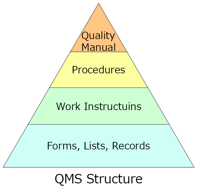 QMS (品質マネジメントシステム) イメージ